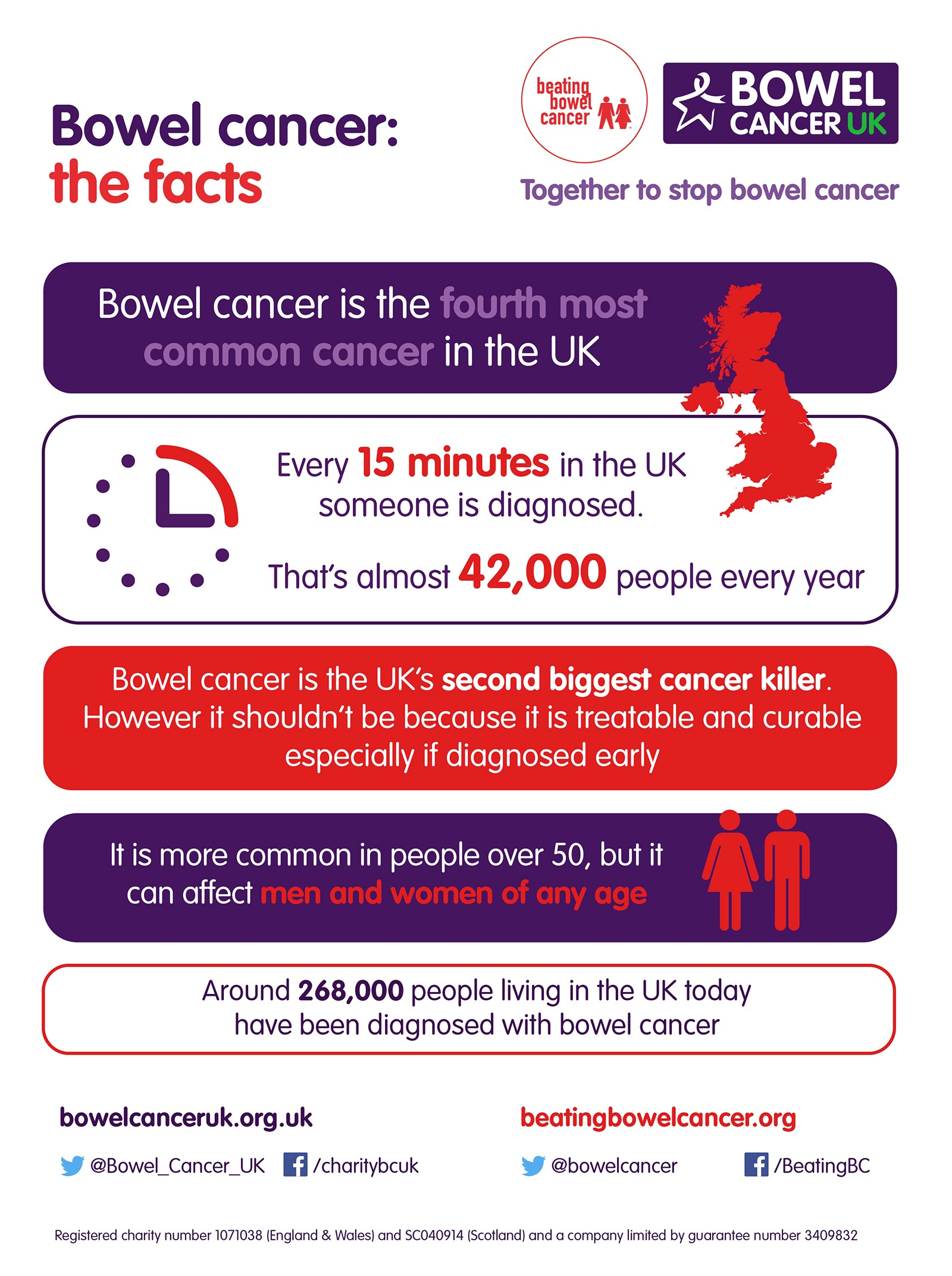Bowel Cancel UK the facts poster